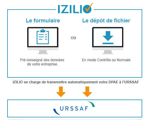 izilio_infographie_dpae.png
